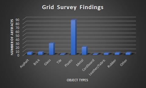 Grid Survey Findings